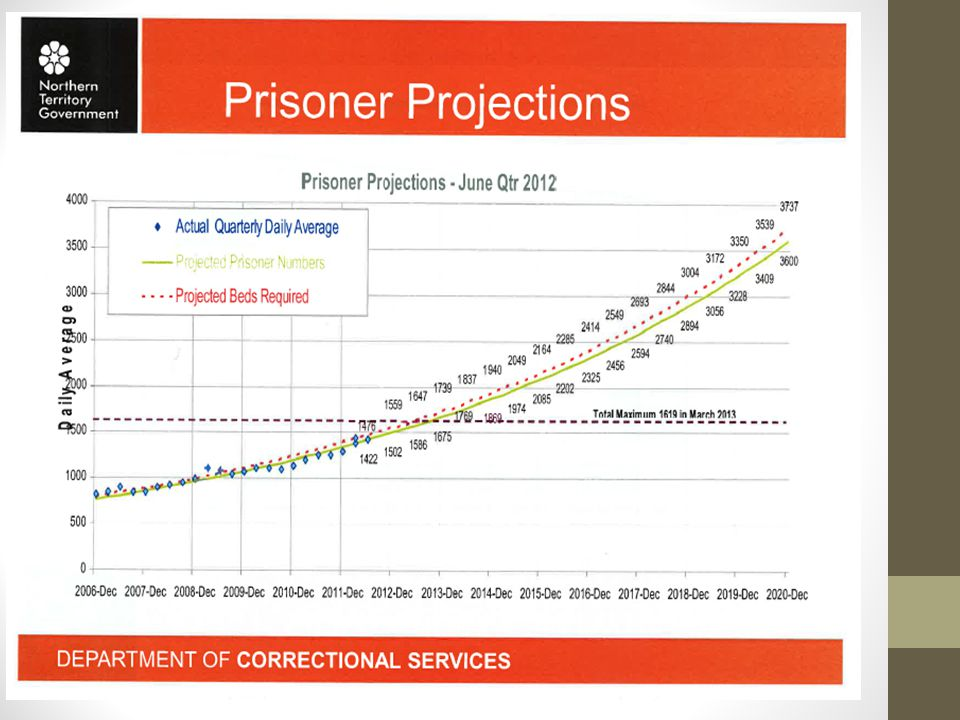 Unsustainable cost It costs at least $250 per day to imprison an adult in the NT.