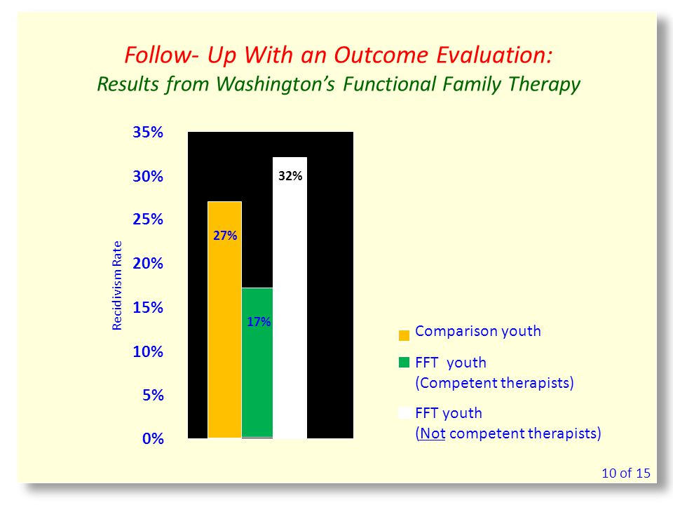 Follow- Up With an Outcome Evaluation: Results from Washington's Functional Family Therapy 17% 27% 32% 0% 5% 10% 15% 20% 25% 30% 35% Recidivism Rate FFT youth (Competent therapists) Comparison youth FFT youth (Not competent therapists) 10 of 15