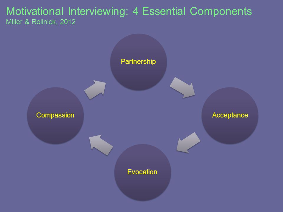 Motivational Interviewing: 4 Essential Components Miller & Rollnick, 2012 PartnershipAcceptanceEvocationCompassion