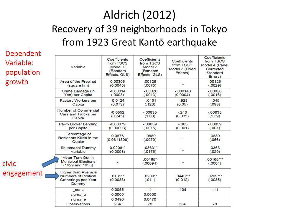 civic engagement Dependent Variable: population growth Aldrich (2012) Recovery of 39 neighborhoods in Tokyo from 1923 Great Kantō earthquake