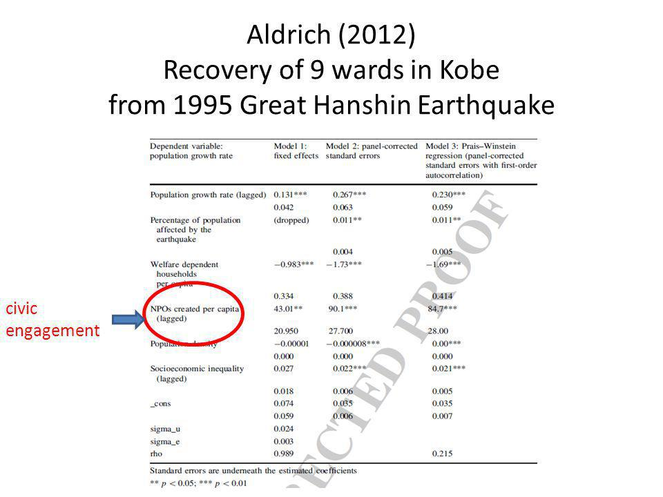Aldrich (2012) Recovery of 9 wards in Kobe from 1995 Great Hanshin Earthquake civic engagement