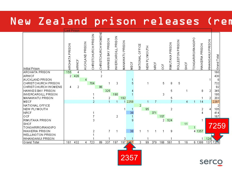 New Zealand prison releases (remand) 7259 2357