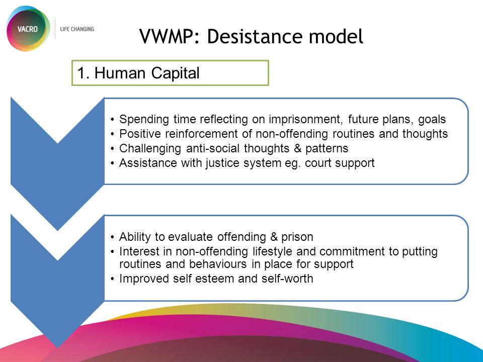 VWMP: Desistance model 1. Human Capital Spending time reflecting on imprisonment, future plans, goals Positive reinforcement of non-offending routines