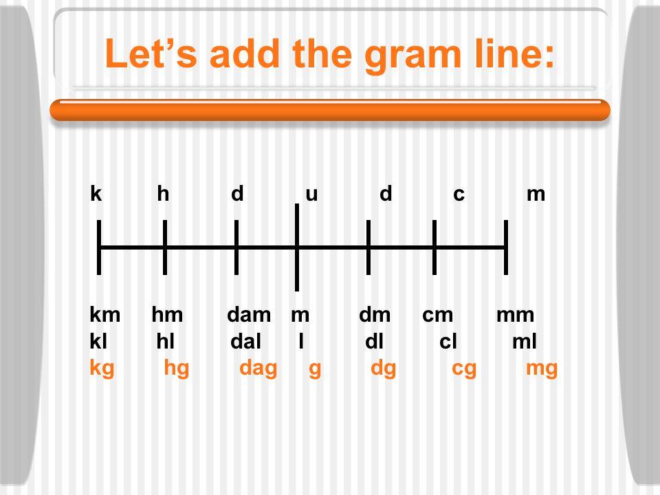 Let's add the gram line: k h d u d c m km hm dam m dm cm mm kl hl dal l dl cl ml kg hg dag g dg cg mg