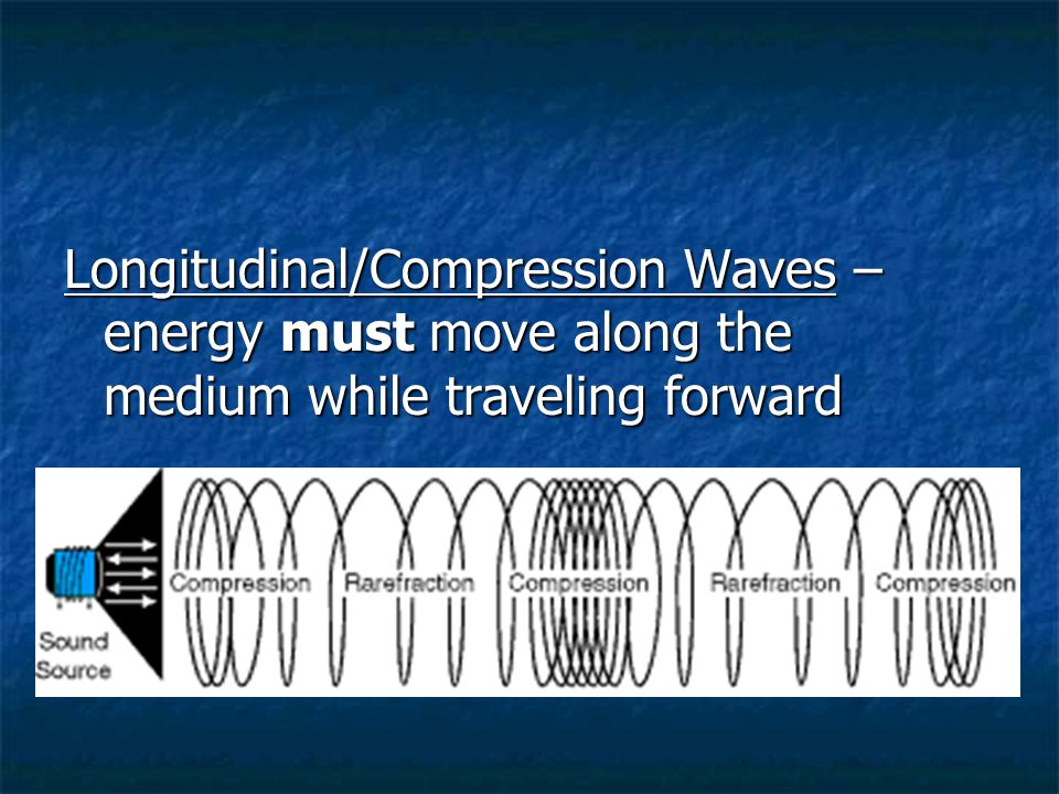 Transverse Both Longitudinal Moves in compressions (pulses) in same direction the wave does Example: sound waves Both have a frequency wavelength, amplitude Both transfer energy from one place to another Wave moves up and down or side to side while traveling forward Example: light waves
