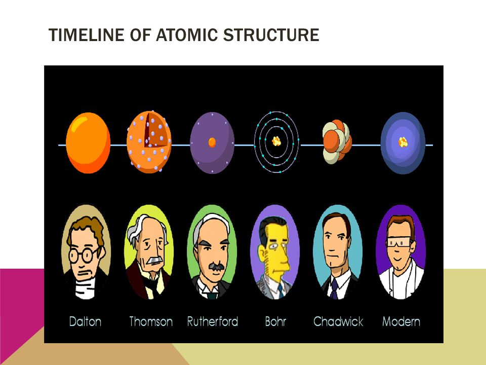 TIMELINE OF ATOMIC STRUCTURE