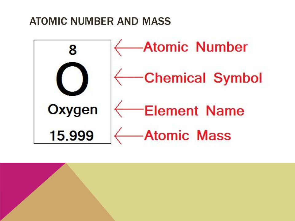 ATOMIC NUMBER AND MASS