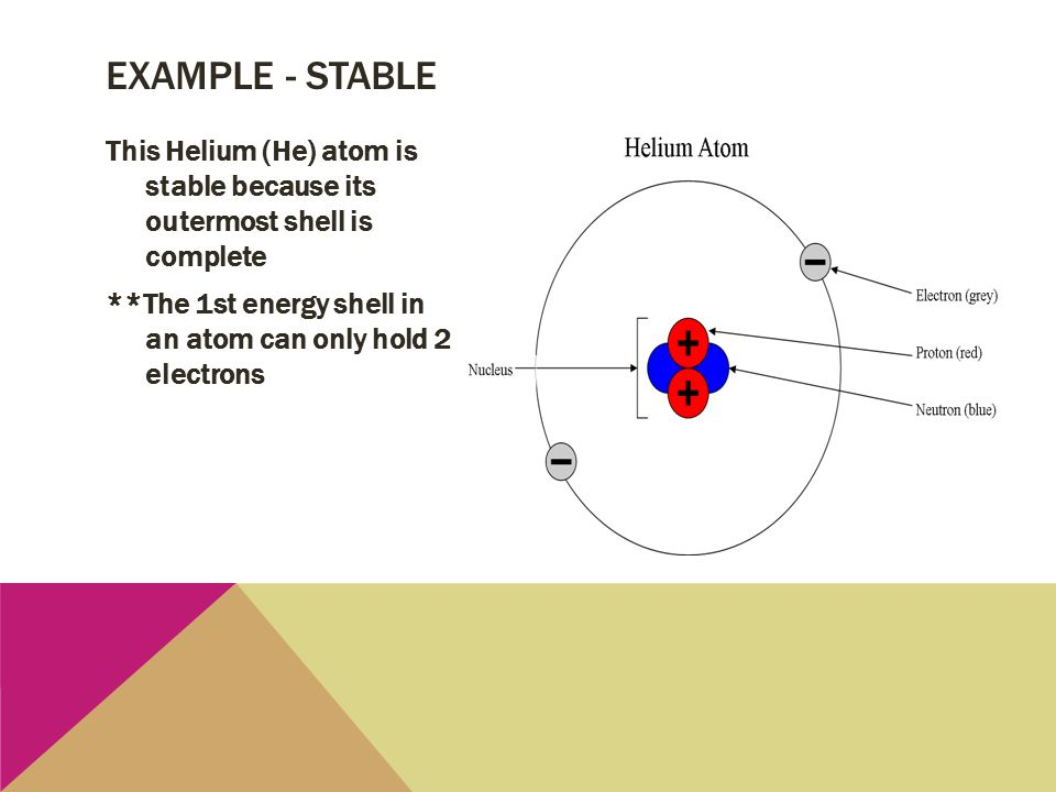 This Helium (He) atom is stable because its outermost shell is complete **The 1st energy shell in an atom can only hold 2 electrons EXAMPLE - STABLE