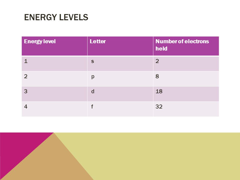 ENERGY LEVELS Energy levelLetterNumber of electrons held 1 s2 2 p8 3 d18 4 f32