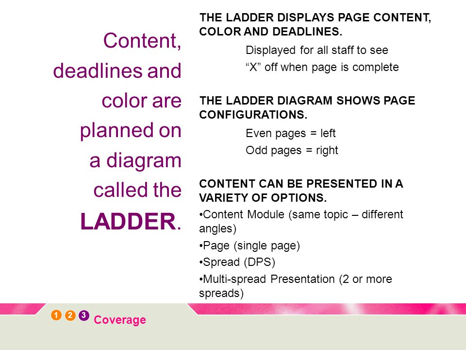 1 3 2 Coverage Content, deadlines and color are planned on a diagram called the LADDER.