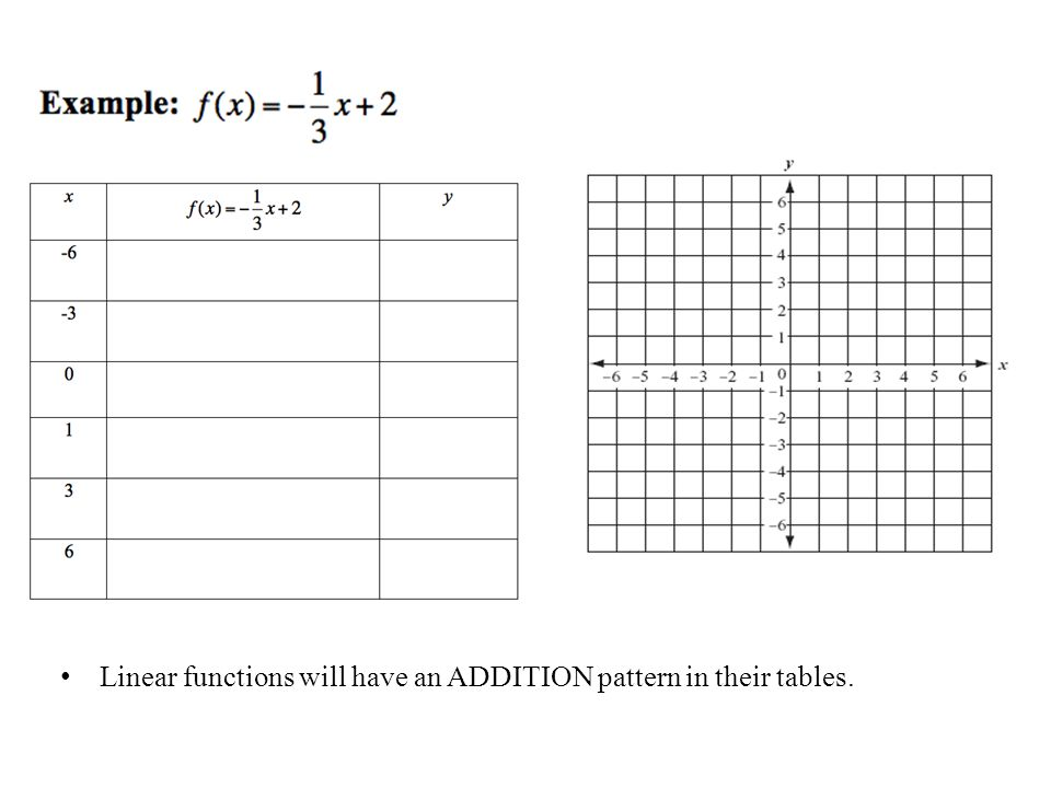 Linear functions will have an ADDITION pattern in their tables.