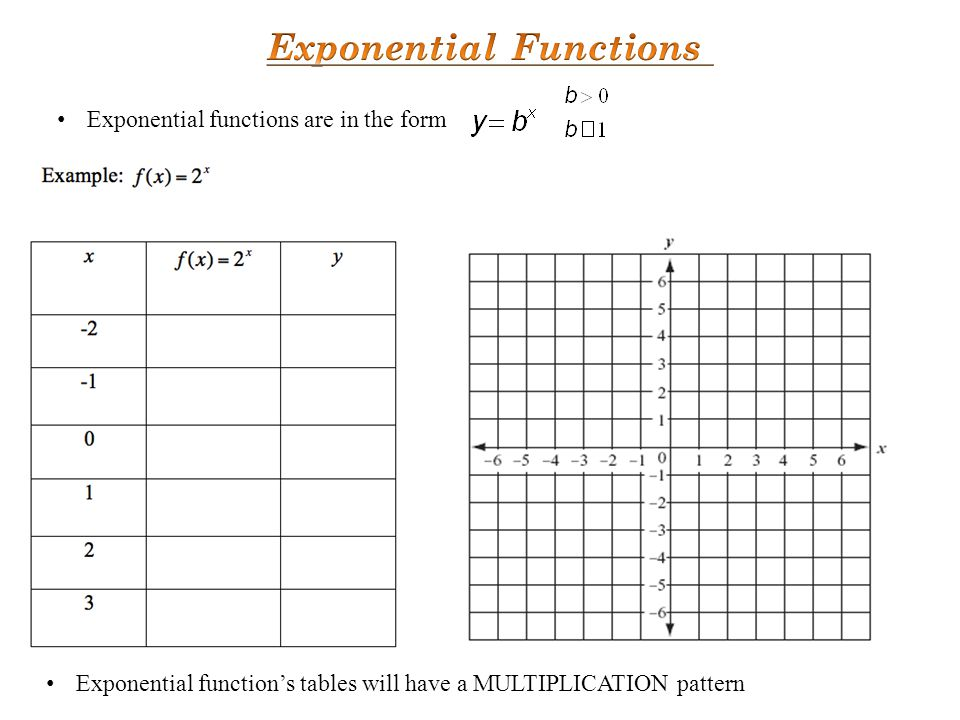 Exponential functions are in the form Exponential function's tables will have a MULTIPLICATION pattern