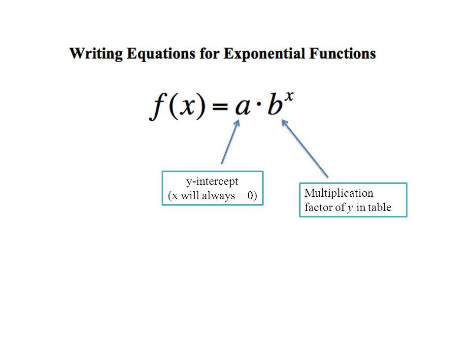y-intercept (x will always = 0) Multiplication factor of y in table