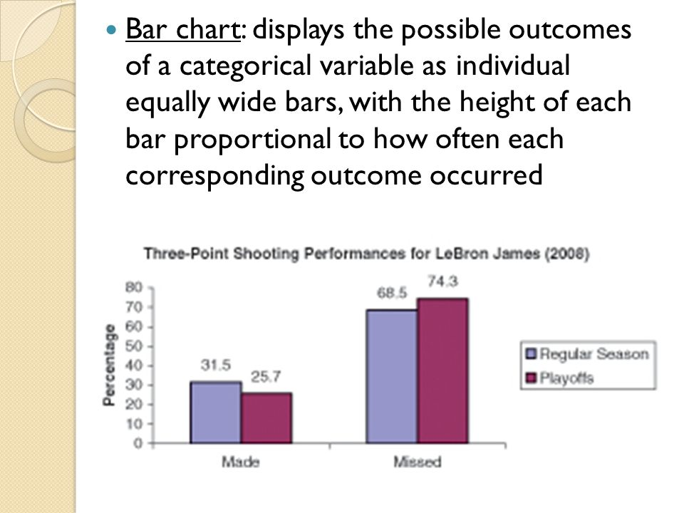 Bar chart: displays the possible outcomes of a categorical variable as individual equally wide bars, with the height of each bar proportional to how o