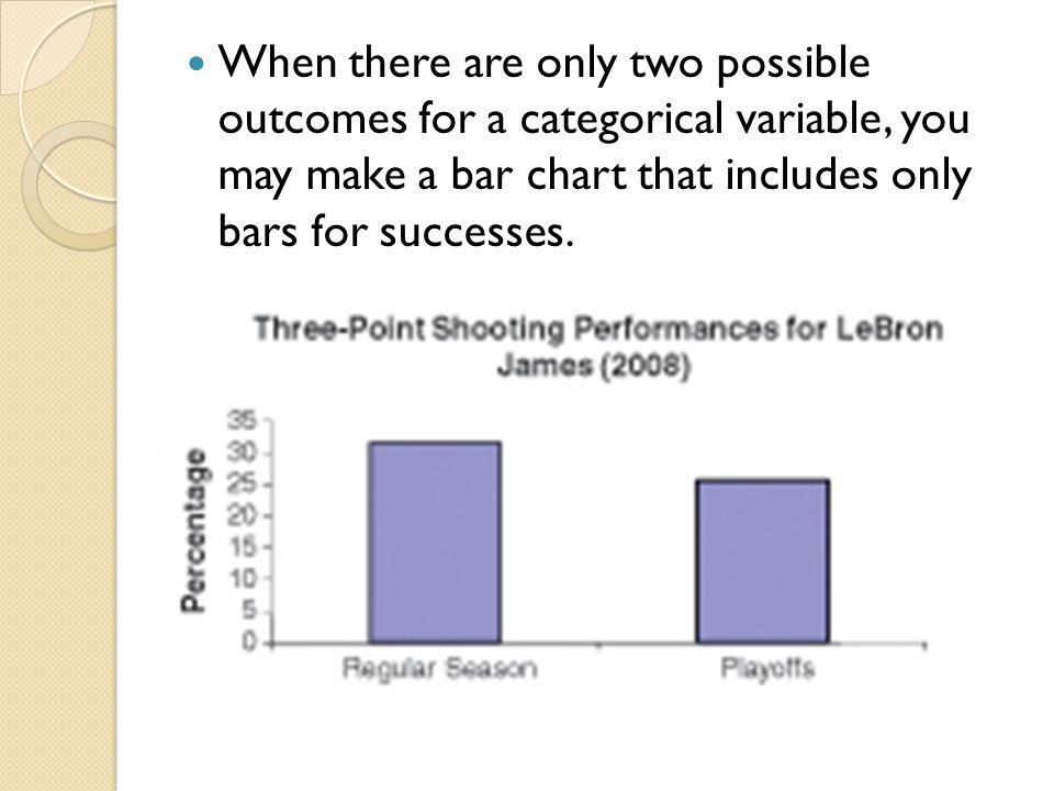 When there are only two possible outcomes for a categorical variable, you may make a bar chart that includes only bars for successes.