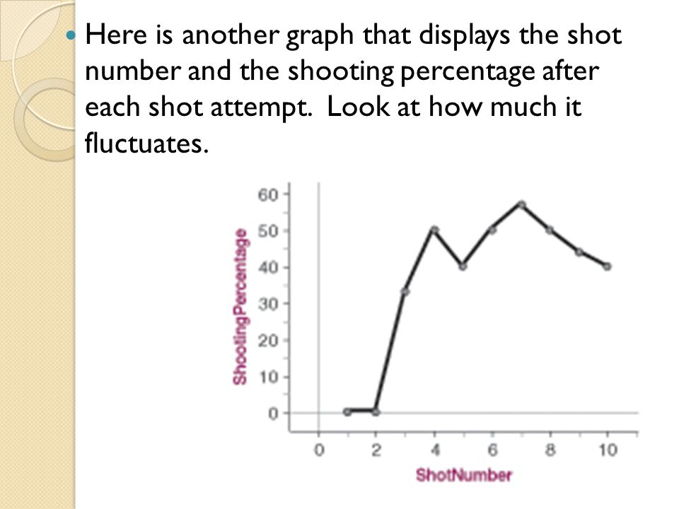 Here is another graph that displays the shot number and the shooting percentage after each shot attempt. Look at how much it fluctuates.