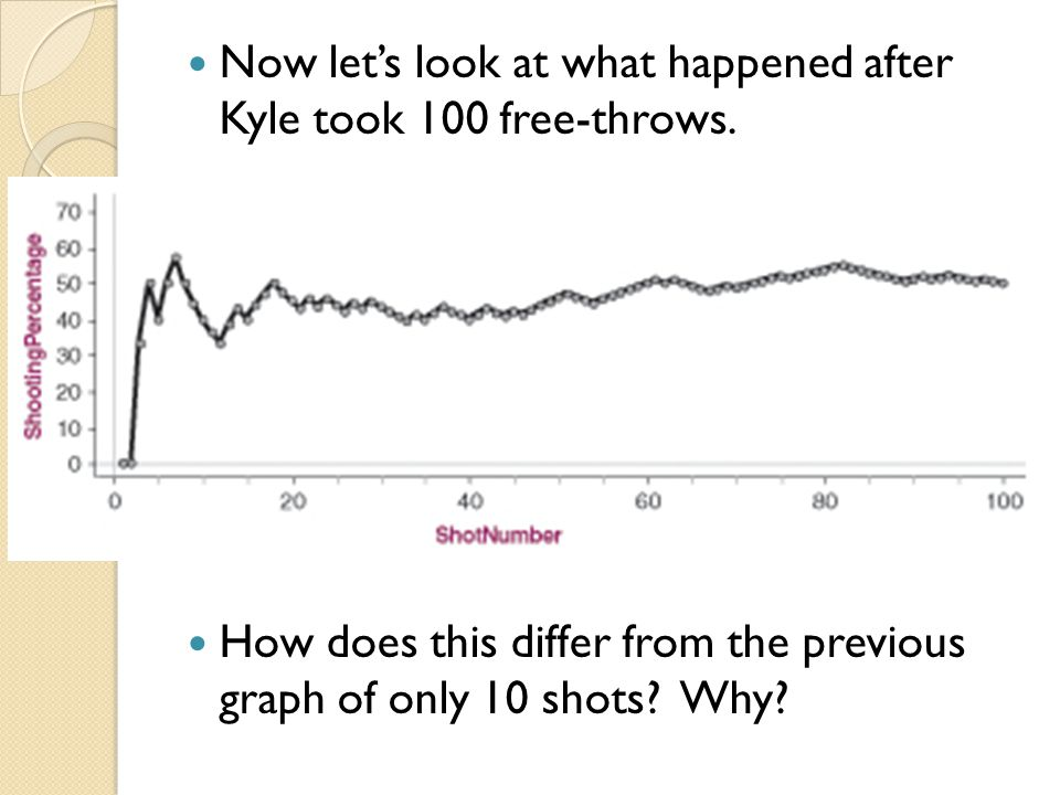 Now let's look at what happened after Kyle took 100 free-throws. How does this differ from the previous graph of only 10 shots? Why?