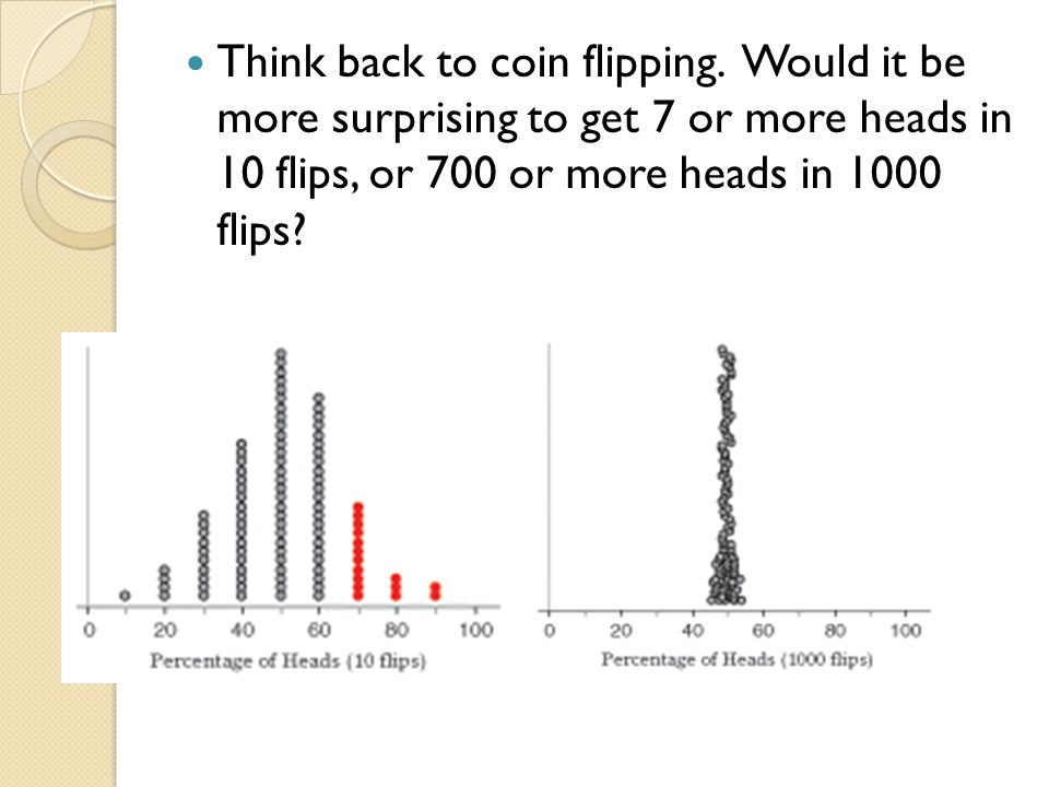 Think back to coin flipping. Would it be more surprising to get 7 or more heads in 10 flips, or 700 or more heads in 1000 flips?