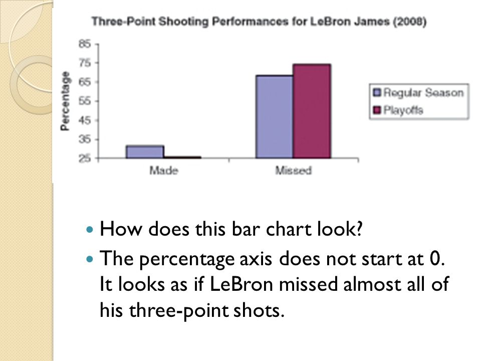 How does this bar chart look? The percentage axis does not start at 0. It looks as if LeBron missed almost all of his three-point shots.