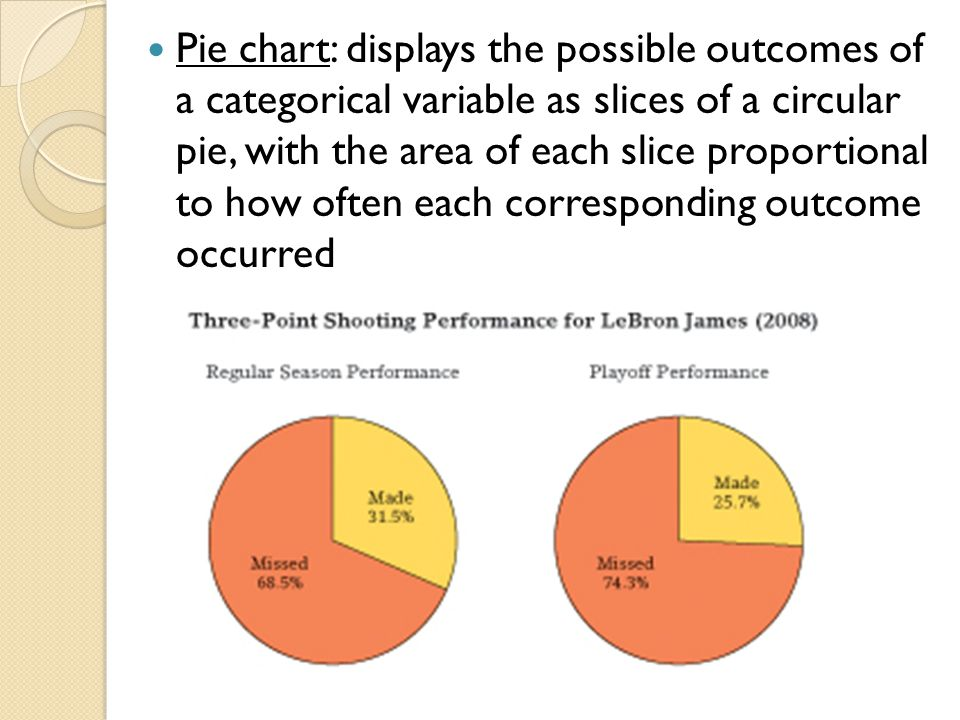Simulation Let's assume LeBron's ABILITY to make a three-point shot is 31.5% (remember we never truly know ABILITY).