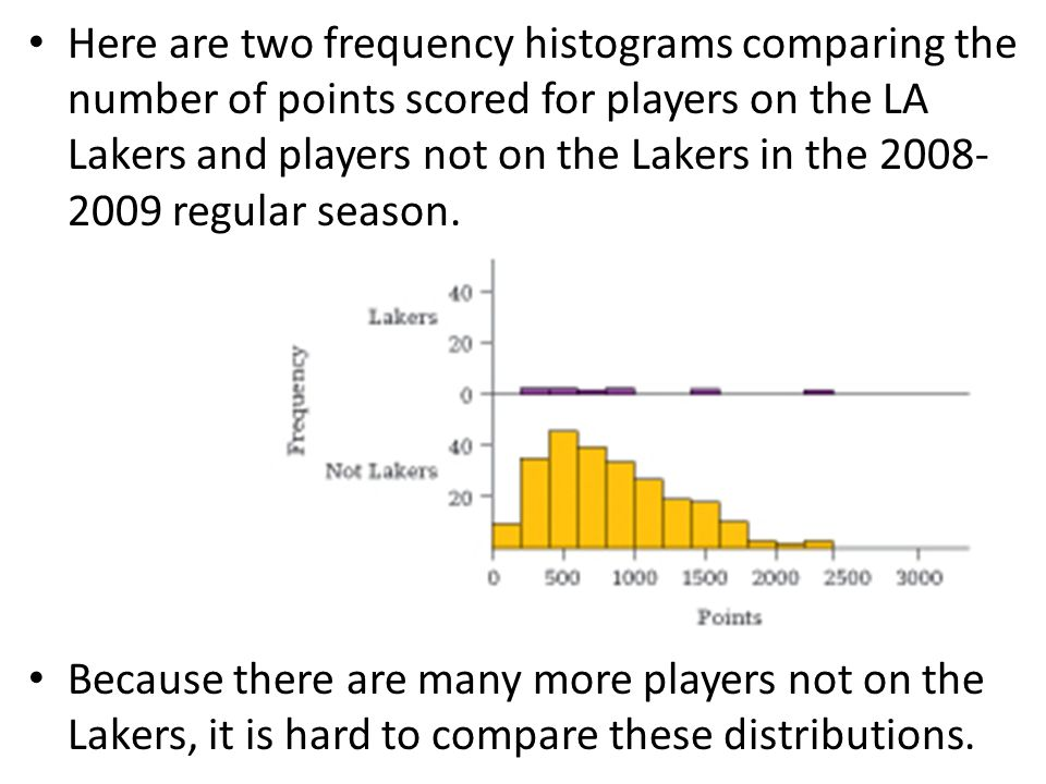 Here are two frequency histograms comparing the number of points scored for players on the LA Lakers and players not on the Lakers in the 2008- 2009 regular season.