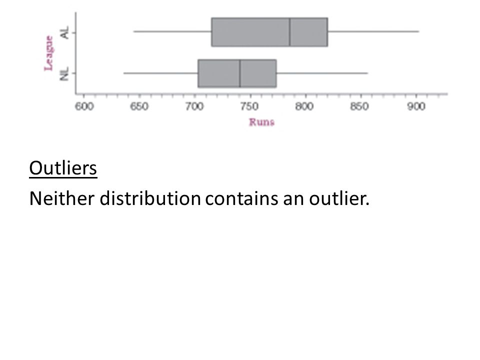 Outliers Neither distribution contains an outlier.