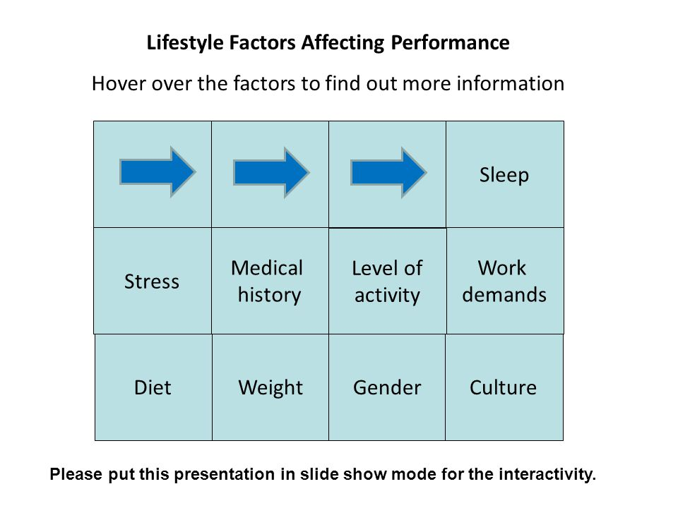 Sleep There are two factors surrounding sleep that affect an individual's participation and performance in physical activity.