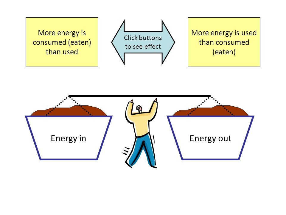 Energy inEnergy out More energy is consumed (eaten) than used More energy is used than consumed (eaten) Energy consumed (eaten) is same as energy used Weight constant