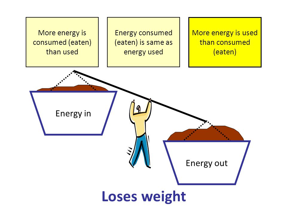 Energy in Energy out More energy is consumed (eaten) than used More energy is used than consumed (eaten) Loses weight Energy consumed (eaten) is same as energy used