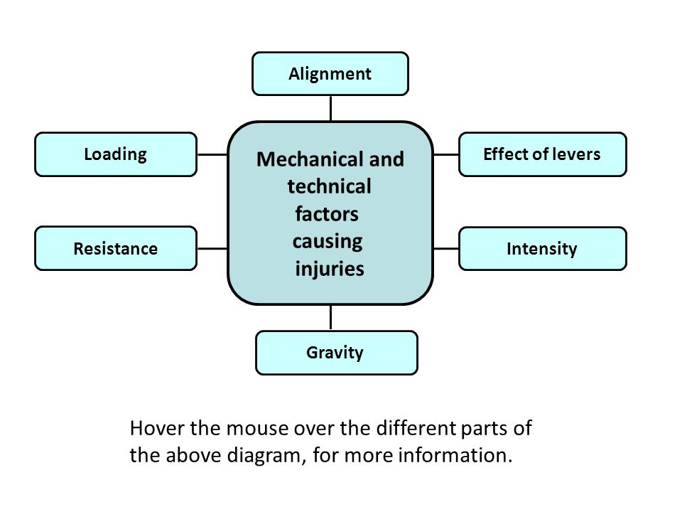 Mechanical and technical factors causing injuries LoadingEffect of levers Resistance Intensity Alignment Hover the mouse over the different parts of t