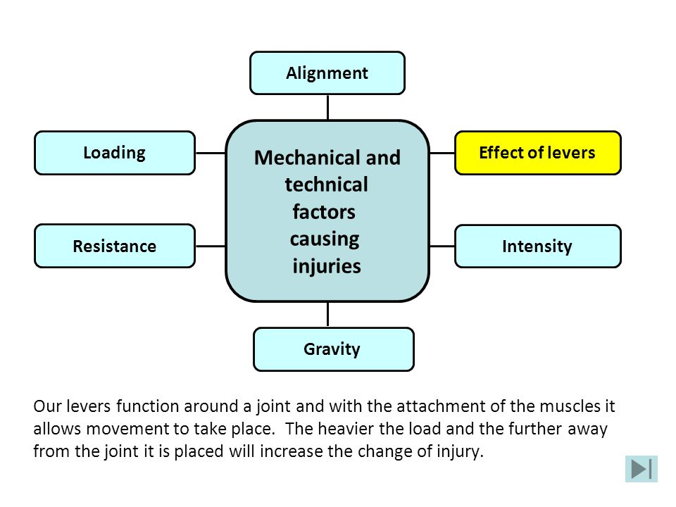 Our levers function around a joint and with the attachment of the muscles it allows movement to take place. The heavier the load and the further away