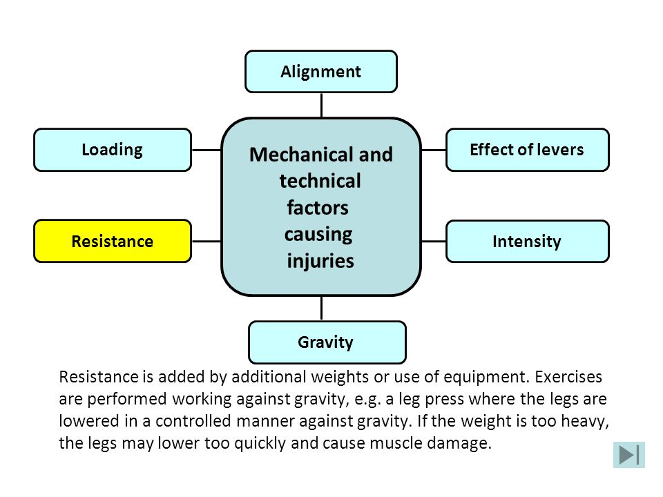 Resistance is added by additional weights or use of equipment. Exercises are performed working against gravity, e.g. a leg press where the legs are lo