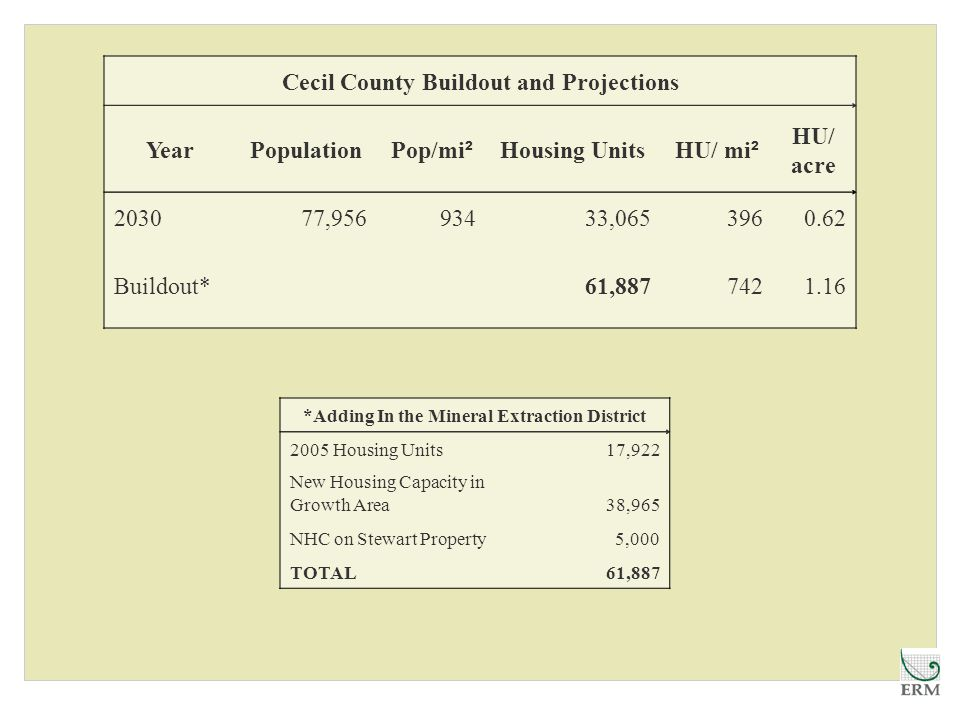 Cecil County Buildout and Projections YearPopulation Pop/mi ² Housing Units HU/ mi ² HU/ acre 203077,95693433,0653960.62 Buildout* 61,8877421.16 *Adding In the Mineral Extraction District 2005 Housing Units17,922 New Housing Capacity in Growth Area38,965 NHC on Stewart Property5,000 TOTAL61,887