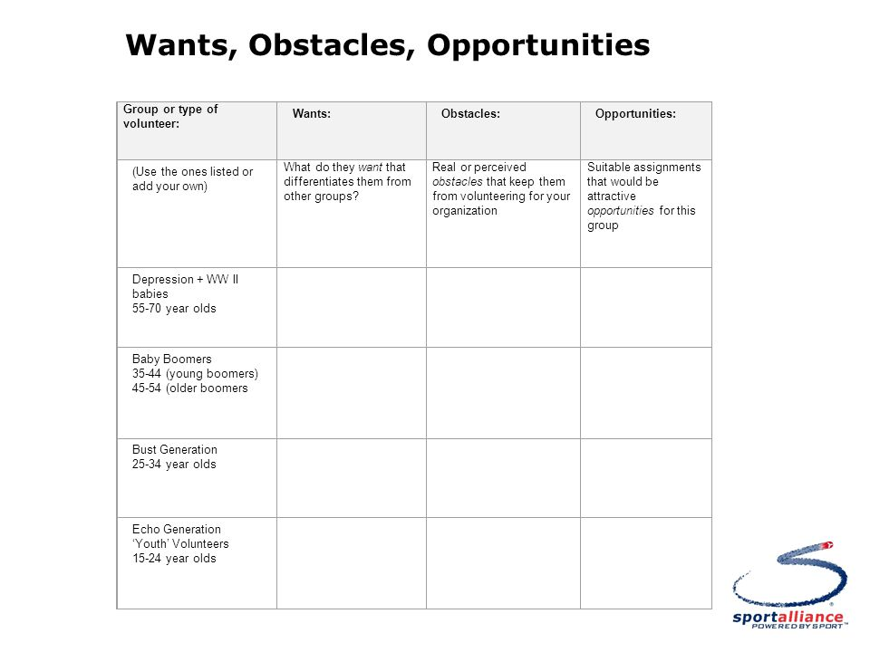 Group or type of volunteer: Wants: Obstacles: Opportunities: (Use the ones listed or add your own) What do they want that differentiates them from other groups.