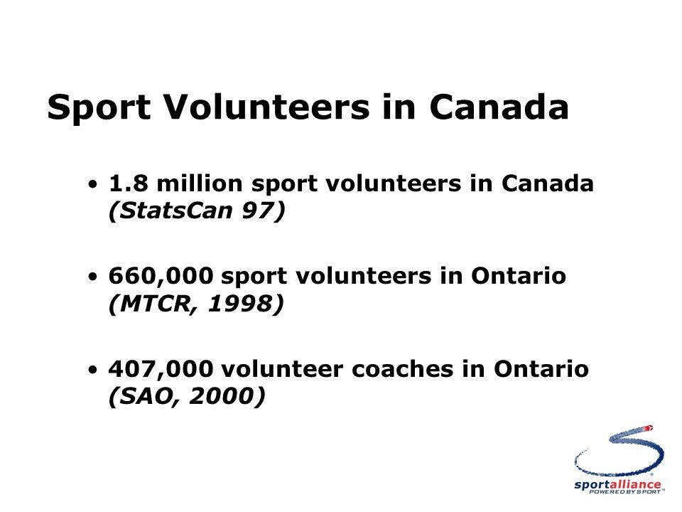 Sport Volunteers in Canada 1.8 million sport volunteers in Canada (StatsCan 97) 660,000 sport volunteers in Ontario (MTCR, 1998) 407,000 volunteer coaches in Ontario (SAO, 2000)