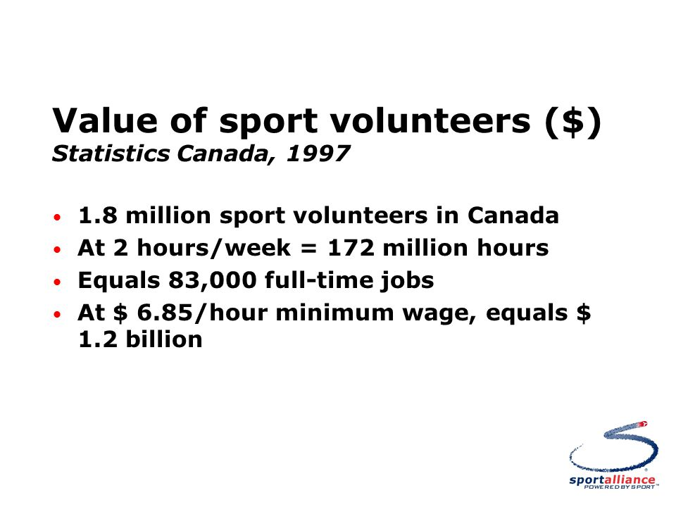 Value of sport volunteers ($) Statistics Canada, 1997 1.8 million sport volunteers in Canada At 2 hours/week = 172 million hours Equals 83,000 full-time jobs At $ 6.85/hour minimum wage, equals $ 1.2 billion