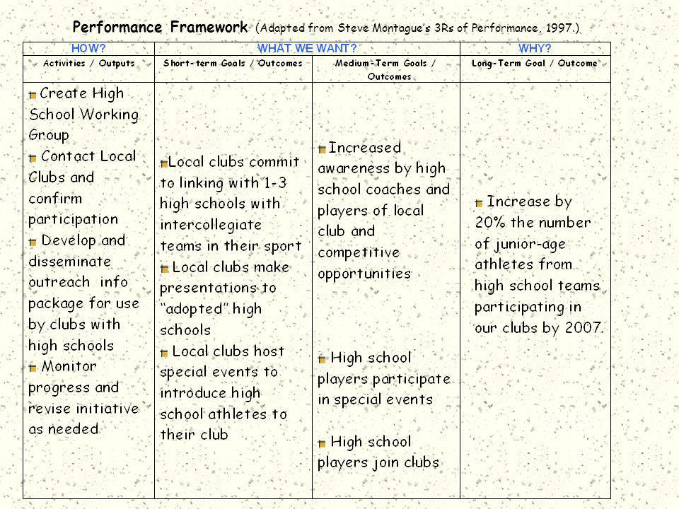 Performance Framework (Adapted from Steve Montague's 3Rs of Performance, 1997.)