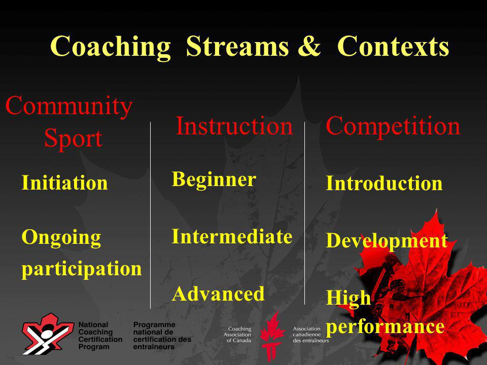 Community Sport CompetitionInstruction Initiation Ongoing participation Introduction Development High performance Beginner Intermediate Advanced Coaching Streams& Contexts