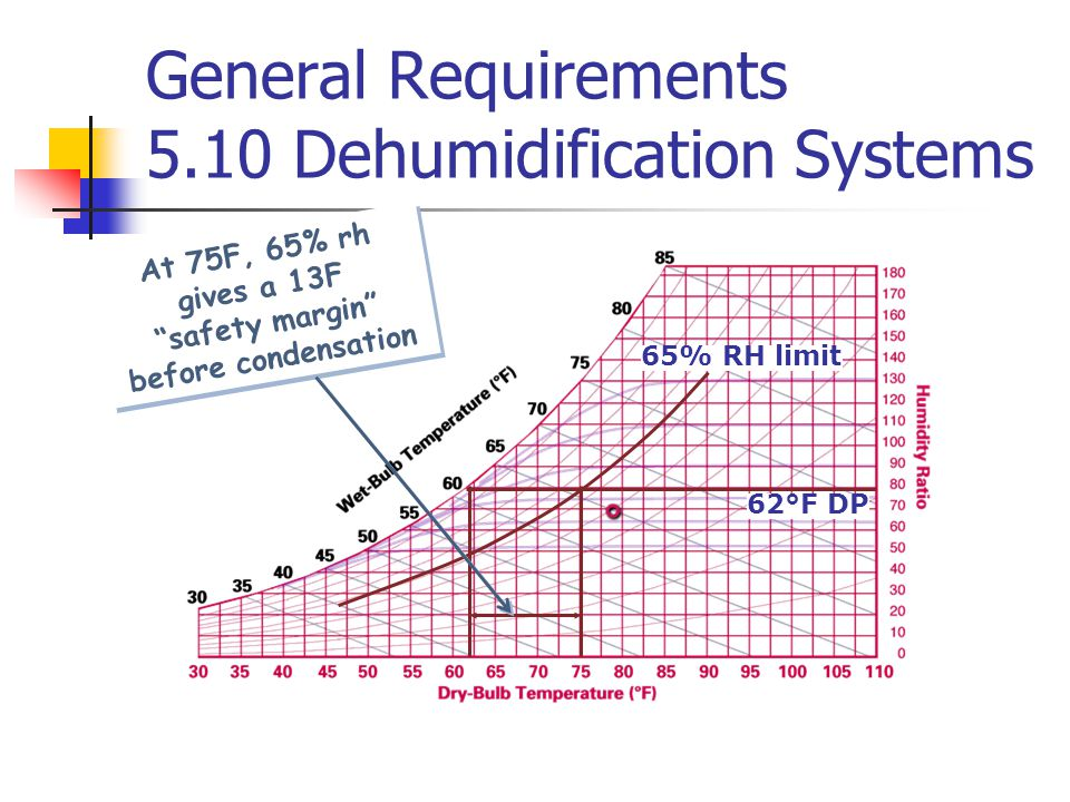 "62°F DP At 75F, 65% rh gives a 13F ""safety margin"" before condensation 65% RH limit General Requirements 5.10 Dehumidification Systems"