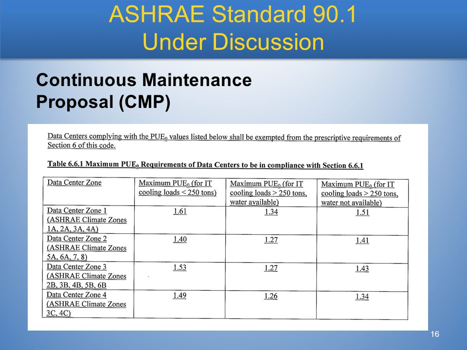16 ASHRAE Standard 90.1 Under Discussion Continuous Maintenance Proposal (CMP)
