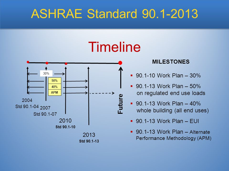 Timeline MILESTONES  90.1-10 Work Plan – 30%  90.1-13 Work Plan – 50% on regulated end use loads  90.1-13 Work Plan – 40% whole building (all end uses)  90.1-13 Work Plan – EUI  90.1-13 Work Plan – Alternate Performance Methodology (APM) ASHRAE Standard 90.1-2013 2004 Std 90.1-04 2010 Std 90.1-10 2013 Std 90.1-13 2007 Std 90.1-07 Future 30% 50%40%APM