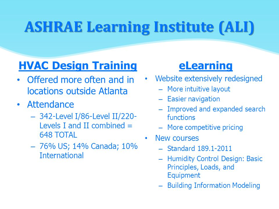 ASHRAE Learning Institute (ALI) HVAC Design Training Offered more often and in locations outside Atlanta Attendance – 342-Level I/86-Level II/220- Levels I and II combined = 648 TOTAL – 76% US; 14% Canada; 10% International eLearning Website extensively redesigned – More intuitive layout – Easier navigation – Improved and expanded search functions – More competitive pricing New courses – Standard 189.1-2011 – Humidity Control Design: Basic Principles, Loads, and Equipment – Building Information Modeling