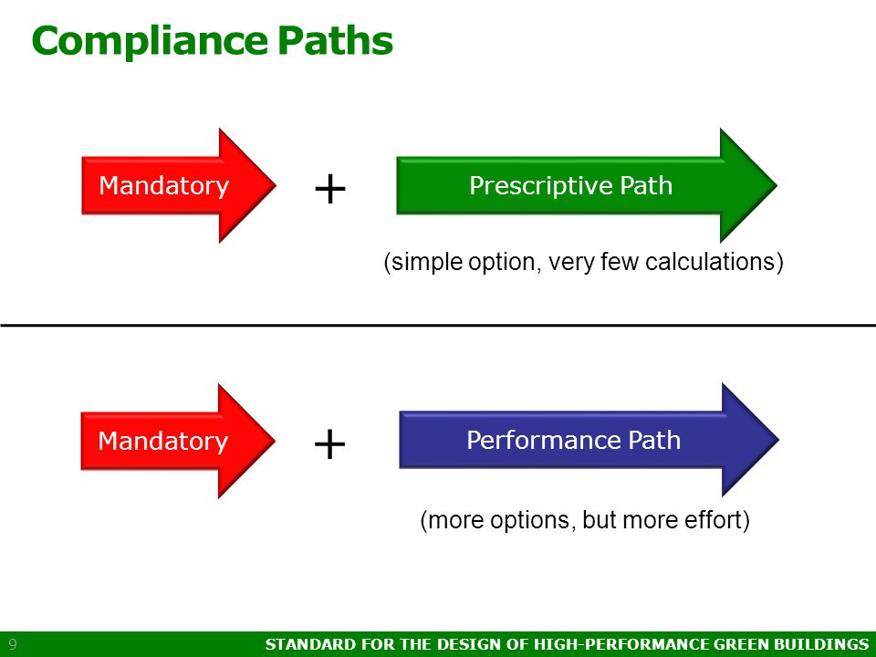 STANDARD FOR THE DESIGN OF HIGH-PERFORMANCE GREEN BUILDINGS 9 Compliance Paths Mandatory + Prescriptive Path Performance Path Mandatory + (simple option, very few calculations) (more options, but more effort)