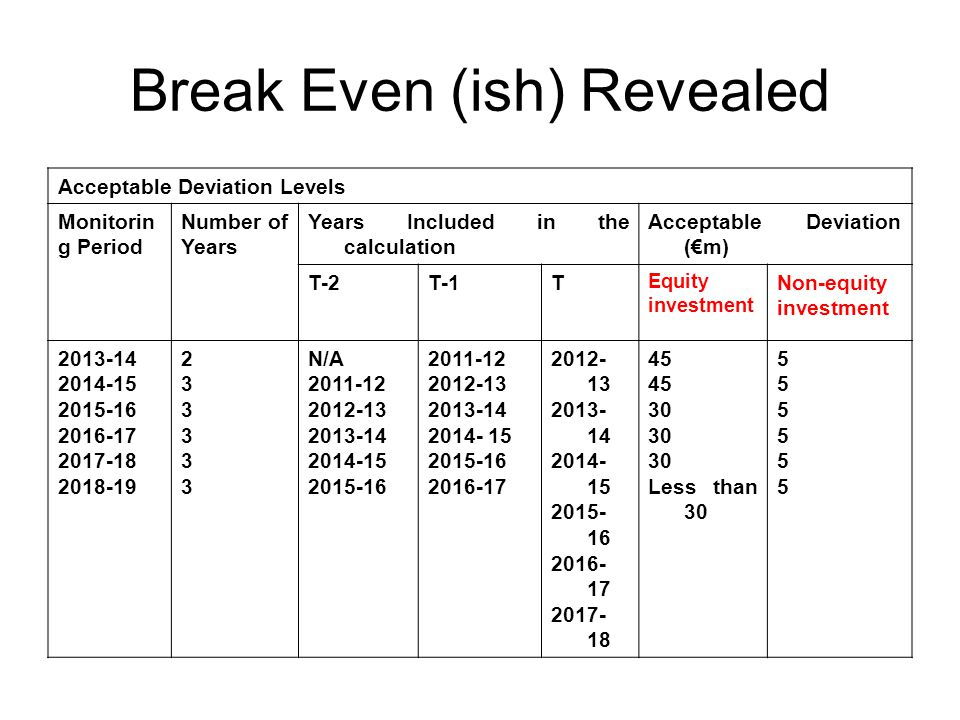 Break Even (ish) Revealed Acceptable Deviation Levels Monitorin g Period Number of Years Years Included in the calculation Acceptable Deviation (€m) T-2T-1T Equity investment Non-equity investment 2013-14 2014-15 2015-16 2016-17 2017-18 2018-19 233333233333 N/A 2011-12 2012-13 2013-14 2014-15 2015-16 2011-12 2012-13 2013-14 2014- 15 2015-16 2016-17 2012- 13 2013- 14 2014- 15 2015- 16 2016- 17 2017- 18 45 30 Less than 30 555555555555