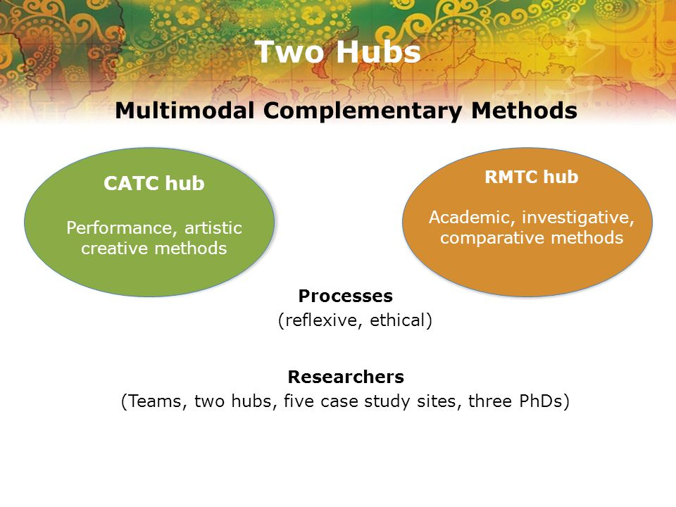 Two Hubs Multimodal Complementary Methods Processes (reflexive, ethical) Researchers (Teams, two hubs, five case study sites, three PhDs) CATC hub Performance, artistic creative methods RMTC hub Academic, investigative, comparative methods