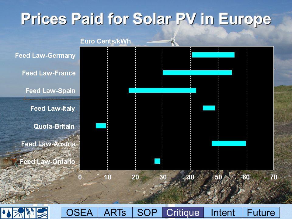 Prices Paid for Solar PV in Europe OSEAARTsSOPCritiqueIntentFuture