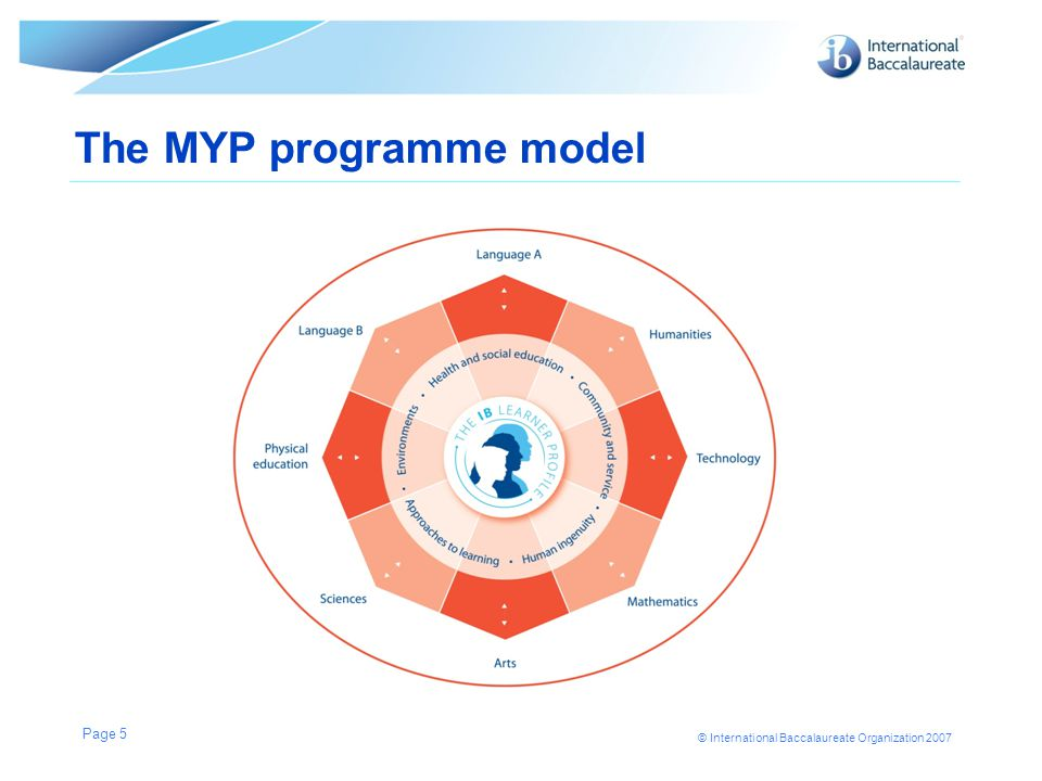 © International Baccalaureate Organization 2007 The MYP programme model Page 5