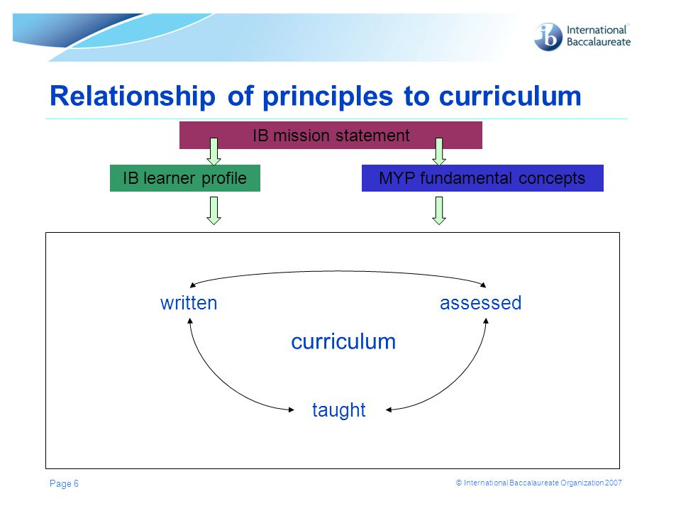 © International Baccalaureate Organization 2007 Relationship of principles to curriculum IB mission statement IB learner profileMYP fundamental concep