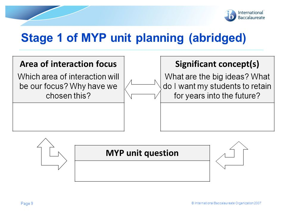 © International Baccalaureate Organization 2007 Stage 1 of MYP unit planning (abridged) Page 9 Area of interaction focus Which area of interaction wil