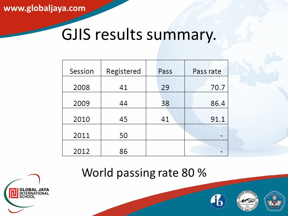 GJIS results summary. World passing rate 80 % SessionRegisteredPass Pass rate 20084129 70.7 20094438 86.4 20104541 91.1 201150 - 201286 -